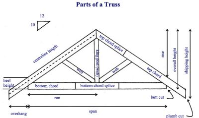 Roof Trusses and Components Ltd.-Truss Diagram