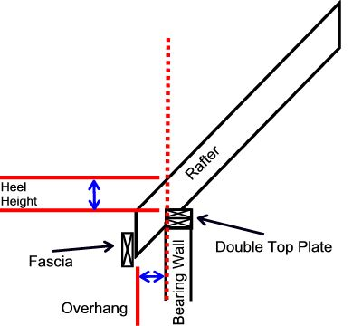 Roof Trusses And Components Ltd How To Measure Heel Height